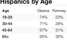 Hispanics by Age Chart: Obama / Romney / CBSNEWS