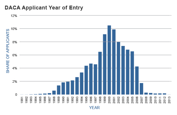 An analysis of the statistics of murders as committed legally each year