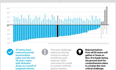 juvenile-incarceration-rates-full
