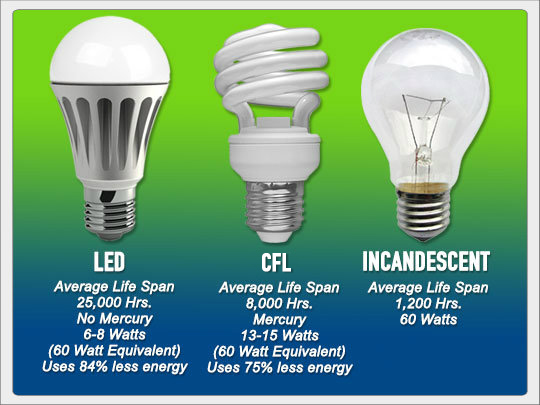 Energy Efficient Light Bulbs Cost More In High Poverty